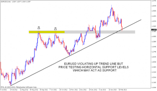 EURUSD Support levels | Nifty charts and latest market updates