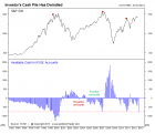 http://www.sentimentrader.com/subscriber/comments/2013/20130301_cash.png