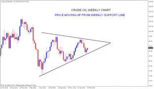 Nifty charts and latest updates: CRUDE OIL Chart analysis