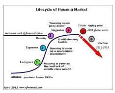 Guest Post: Peak Housing, Peak Fraud, Peak Suburbia And Peak Property Taxes | ZeroHedge