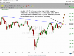 Monthly chart of $SMH