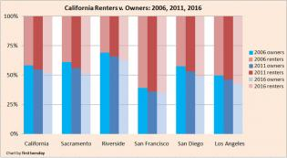 Renters-v-Owners-2006-2011-2016-1024x565