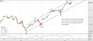 Trading channels: DOW time