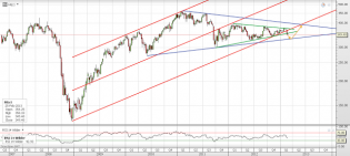 Trading channels: Copper indicating something ?