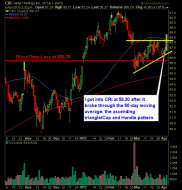 Carter Holdings CRI swing trade long breakout