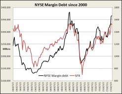schaefferstradingfloor.com...rgin-debt.png