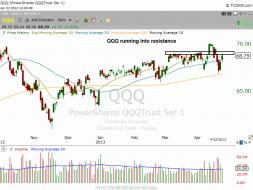$QQQ daily chart