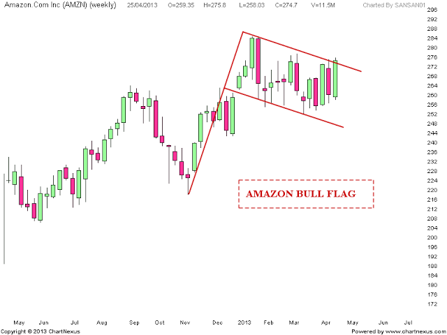 Nifty charts and latest updates: AMAZON Bull Flag pattern