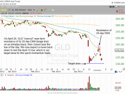 $GLD daily chart