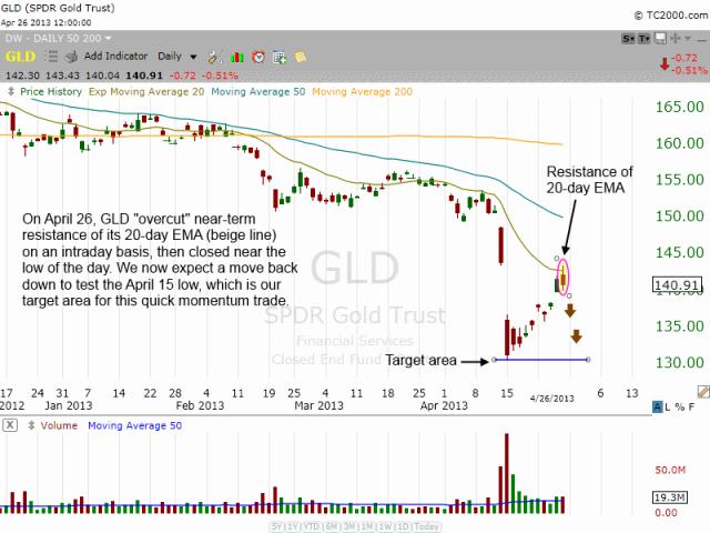 $GLD daily chart