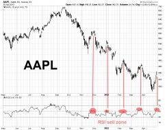 AAPL 2013.04.30 RSI sell zone.jpg