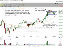 Weekly chart of $FDN