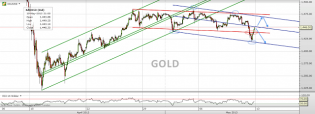 Trading channels: Gold weekend update