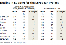 "Just Say Non To The New ""Sick Man Of Europe"" - Support For EU Plunges In France And Most European Countries 