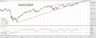 Trading channels: Nasdaq composite flying above and beyond