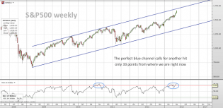 Trading channels: Start of the week: SP500, DOW30 and GOLD