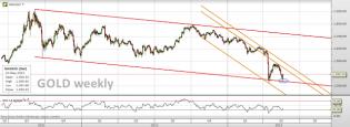 Trading channels: Gold channels delivering