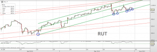 Trading channels: RUT's sixth hit and GOLD