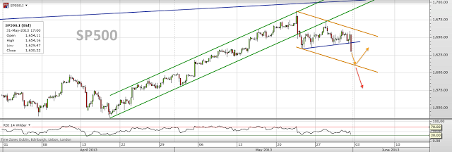 Trading channels: Start the week with these charts