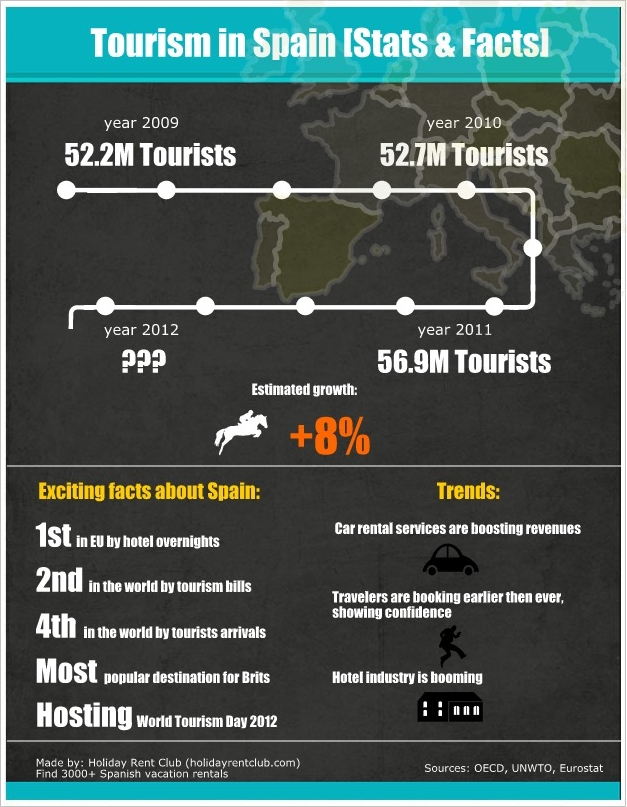 Infographic showing new findings regarding tourism and vacation rentals state in Spain