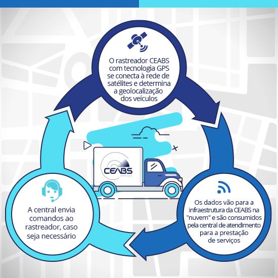 Entenda a tecnologia via GPS e GSM/GPRS da CEABS Serviços