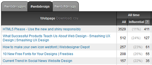 Top Links in Topsy Analytics