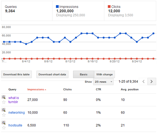 google-webmaster-tools-search-queries