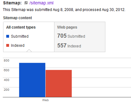 how to improve your website with google webmaster tools
