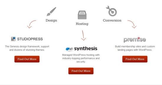 Copyblogger Product Descriptions
