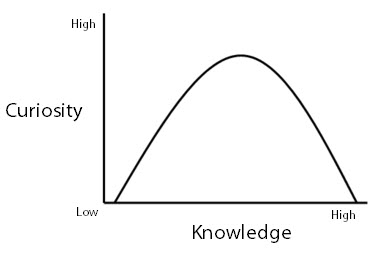 Curiosity vs Knowledge