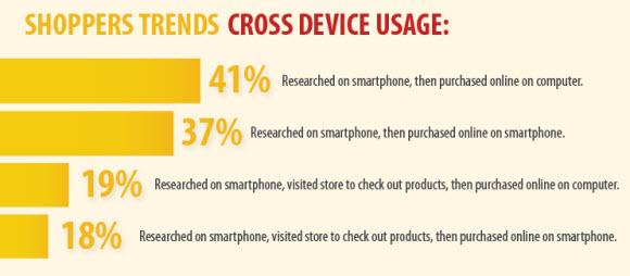 cross-device-usage