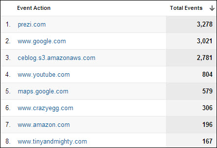 Google Analytics Events Tracking Outbound Link Clicks