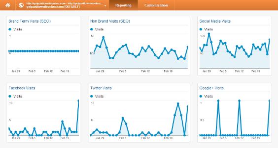 Brand Monitoring Analytics Dashboard