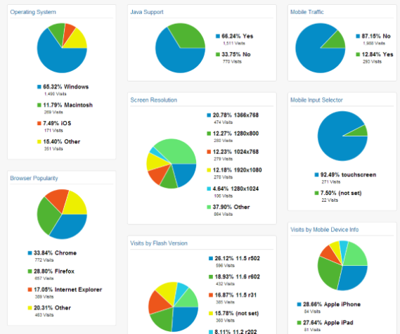 Custom google analytics dashboards and how to use them for Portent usage examples