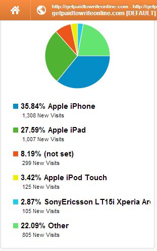 GA - mobile pie chart