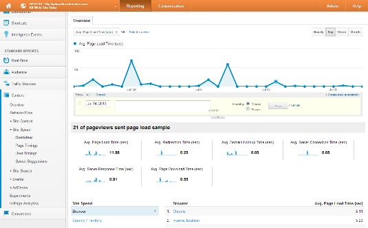Universal analytics page speed