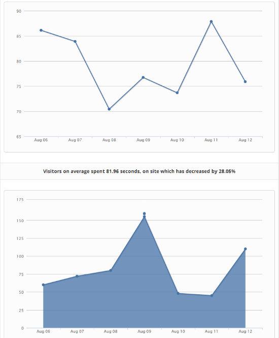 GitGrow   Engagement Report1