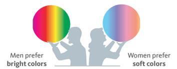 Bright vs Soft Color Preference in Gender