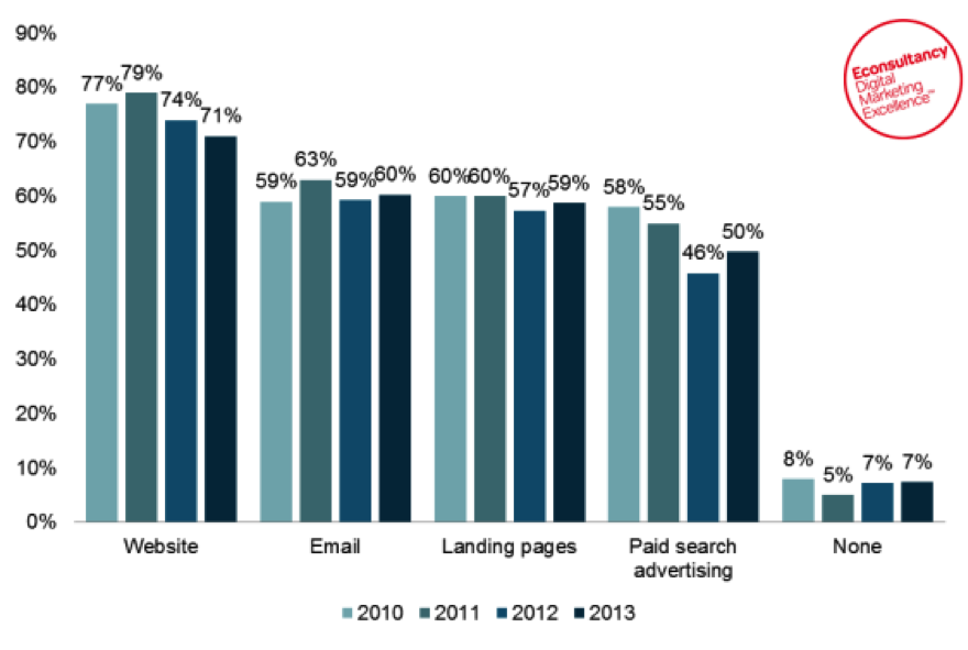 Econsultancy study on the percentage of customers doing a/b testing