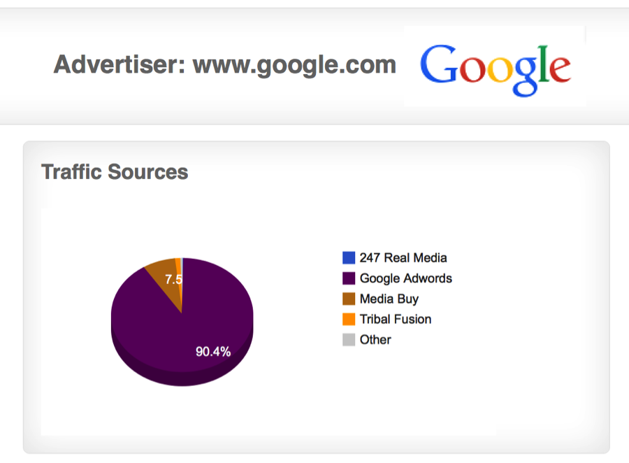 google ad networks