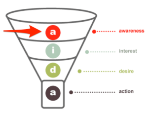 conversion funnel awareness