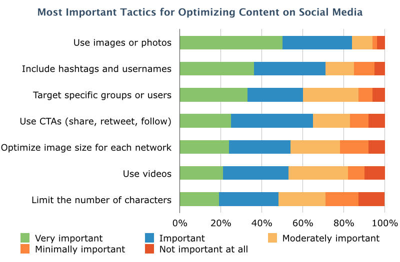 Social Optimization Survey Results