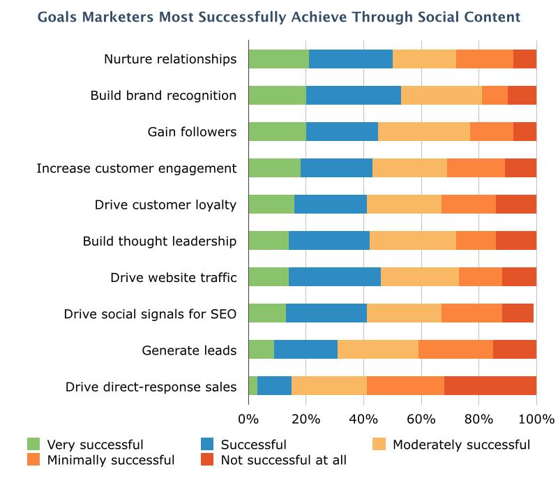 Social Optimization Survey Results.002