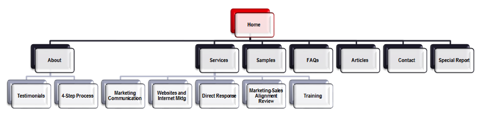 Indexing sitemap
