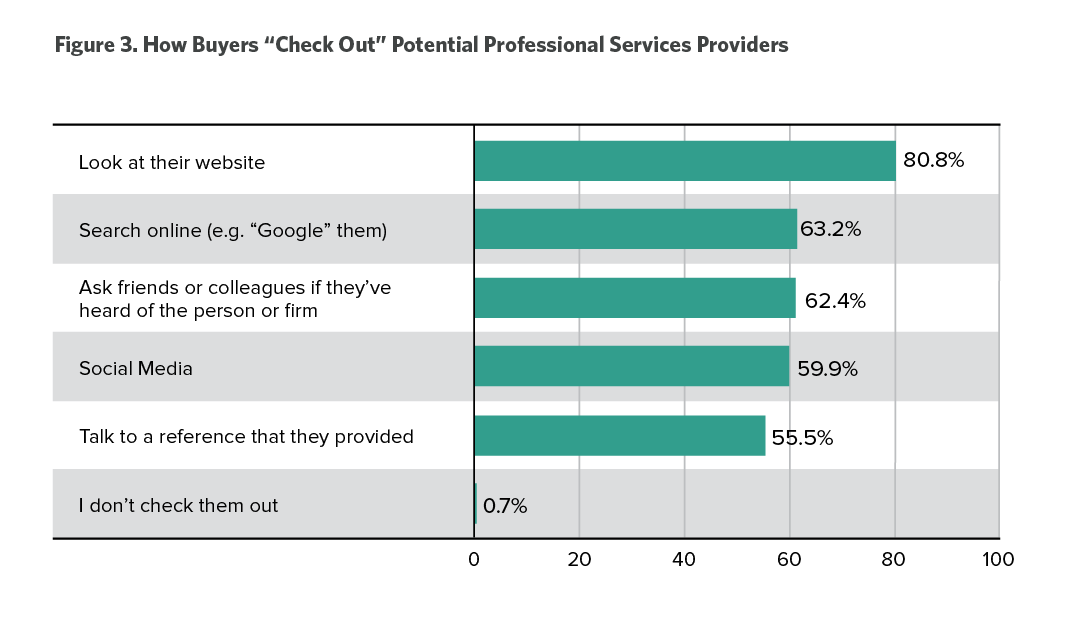 how buyers check out service providers