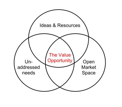 Value Diagram