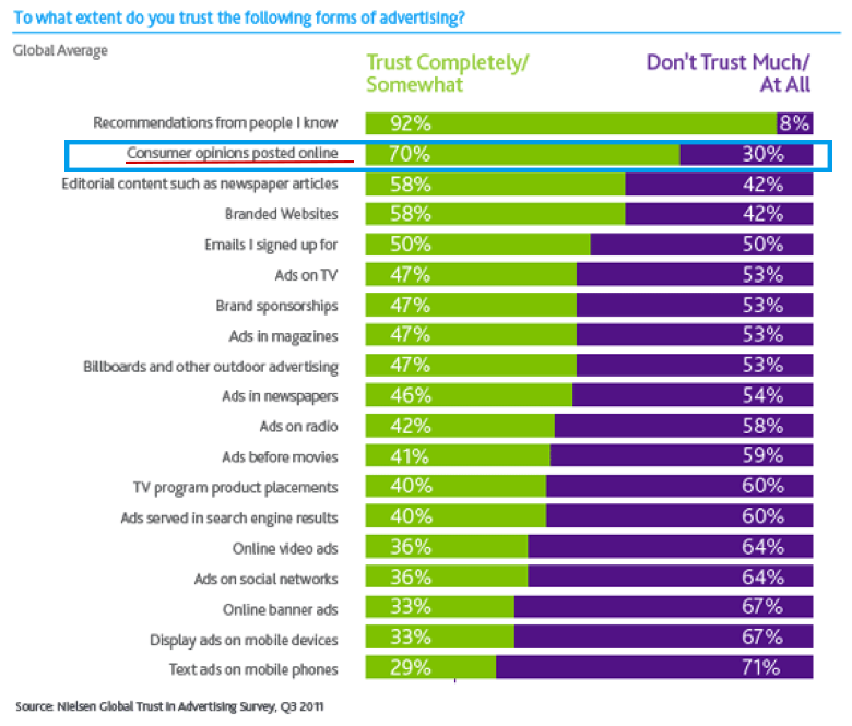 To what extent do you trust following forms of advertising?