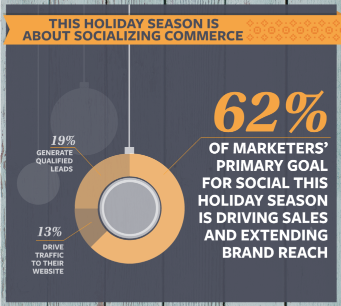 social network holiday commerce