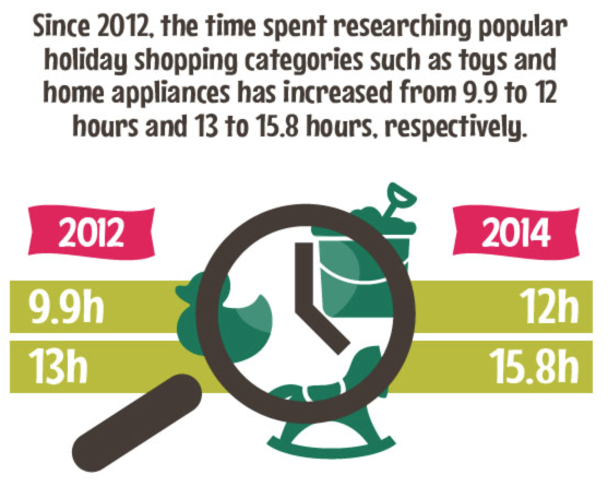 2012 time spent research