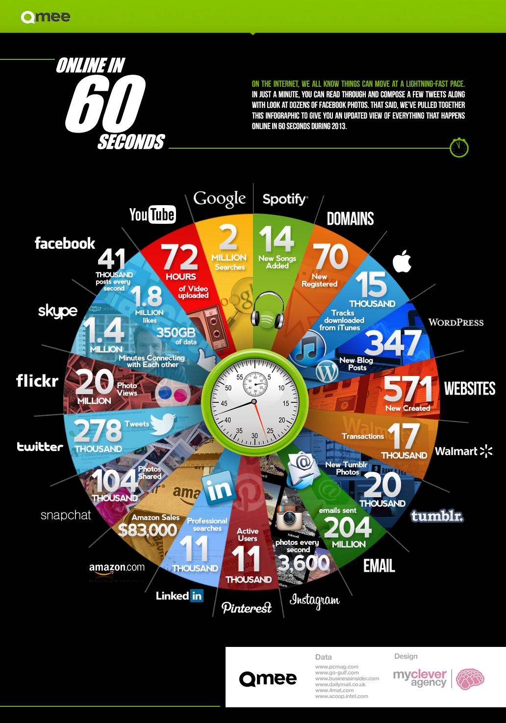 online in 60 seconds